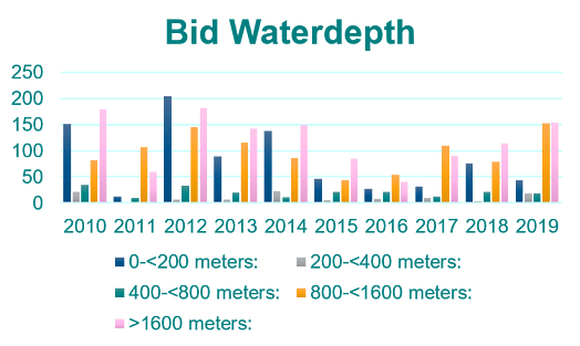 Bid Waterdepth Graph-1