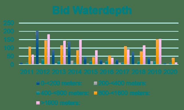 Bid Waterdepth