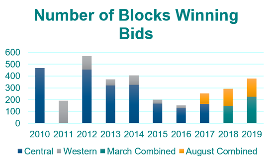 Blocks winning bids Graph-1