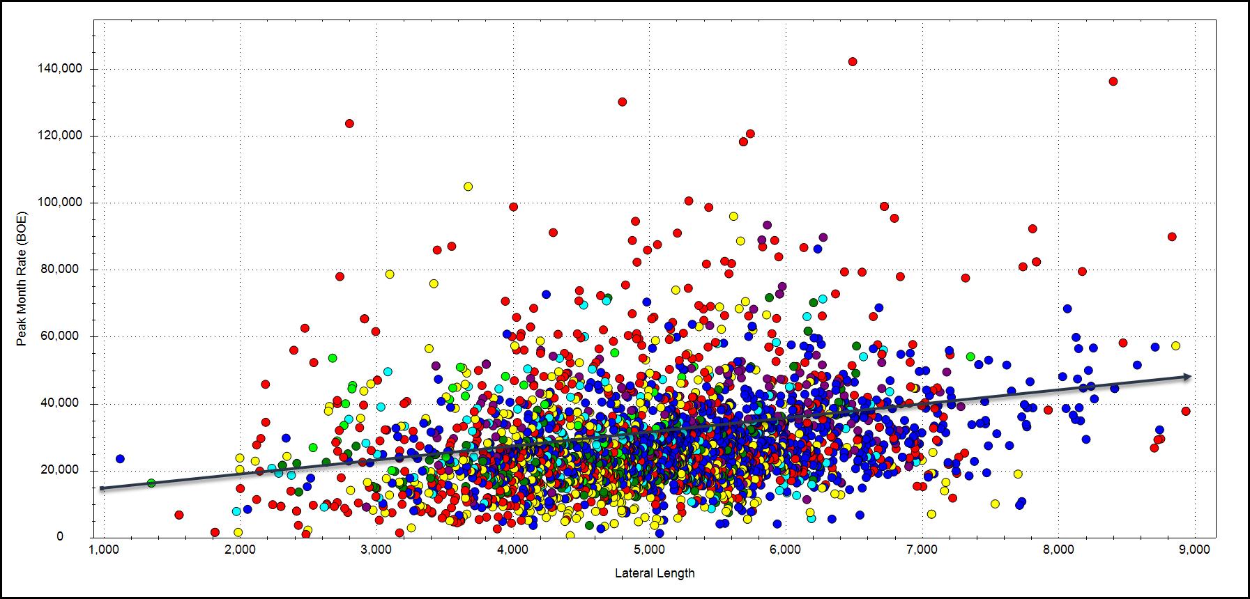 CORRECT Lat Length vs Peak Month (004)