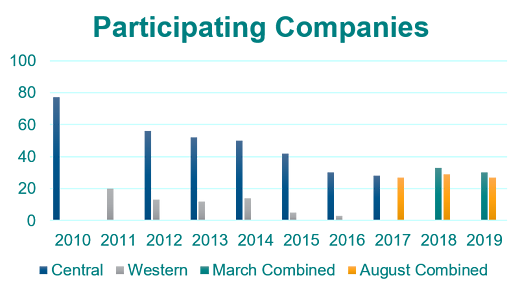 Participating Companies graph