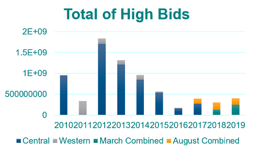 Total high bids graph