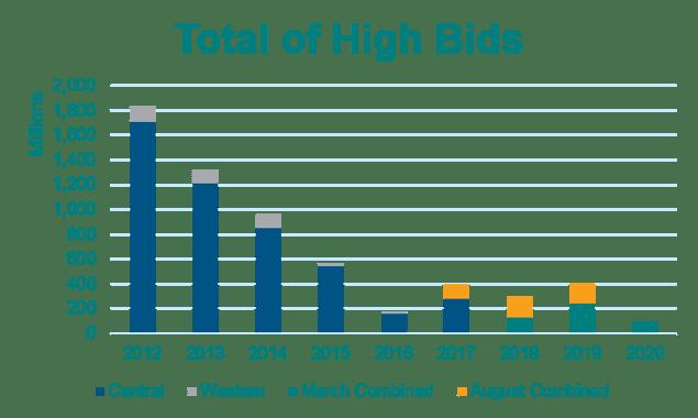 high bids 2-4