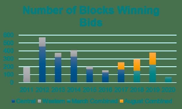 num blocks